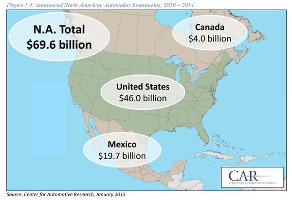 2010-2014年北美汽车工业投资分布图 根据以上分析,可知加拿大汽车产业衰退的根本原因,并非2008年的经济危机,而是北美自由贸易协定生效后,墨西哥汽车产业的闯入。墨西哥汽车产业凭借更为低廉的生产成本,夺走了加拿大汽车产业的外来投资,挤压了加拿大在美国汽车市场的份额,动摇了加拿大汽车产业的发展根基。 不过,在这场北美汽车产业转移浪潮中,加拿大不是唯一的受损者。总体来说,美国也是加拿大的同路人。特朗普在竞选阶段,之所以经常对墨西哥出言不逊,并对汽车工业再三抨击,就是因为美国汽车巨头东南飞