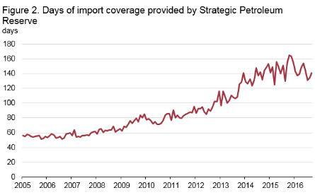 (美国战略原油储备供应保护时长,来源:EIA、FX168财经网)
