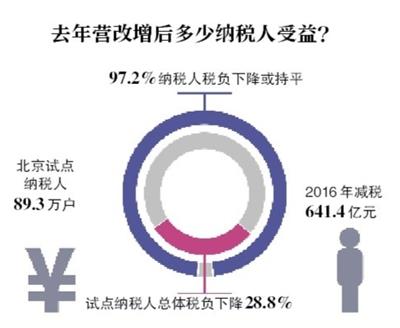 北京财政收入去年突破5000亿元