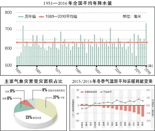 去年降水格外多 美丽中国 热点