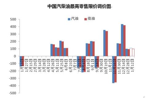 中国汽柴油最高零售限价调价图。来源:隆众资讯