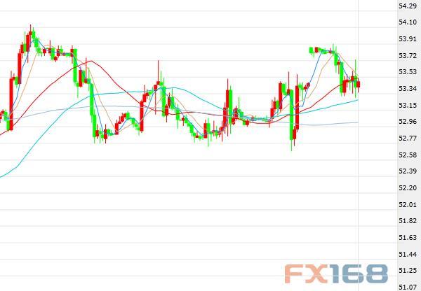 (美国WTI原油期货价格60分钟走势图,来源:FX168财经网)