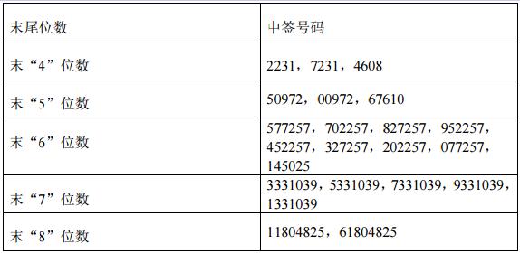 新股金麒麟603586中签号共47,250个