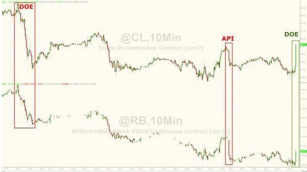 (美国wti原油和汽油价格