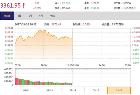 新能源汽车概念股领涨 沪指震荡上涨0.25%