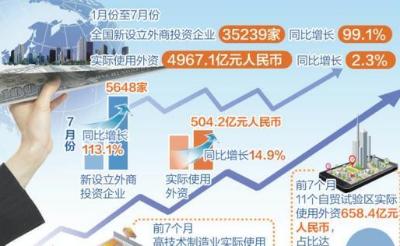 前7个月全国新设立外商投资企业增长99.1%