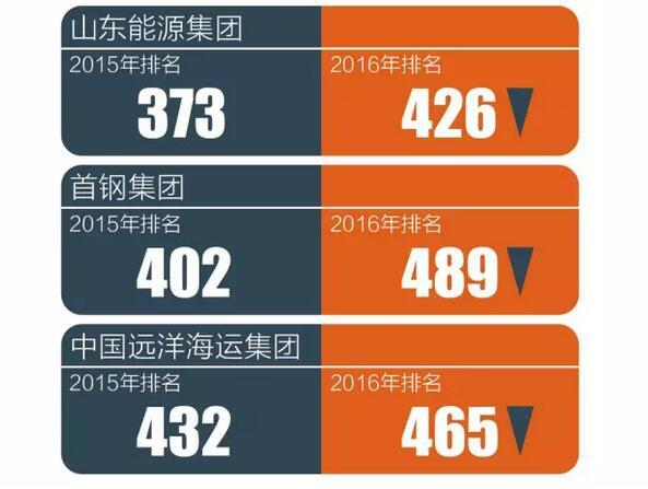 """""""世界500强""""实力榜:中国哪家公司最赚钱?"""
