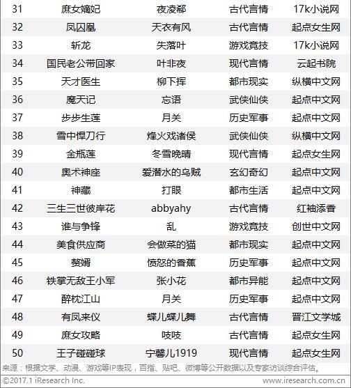 2017最具影视化潜力的网络小说排行榜 阅文ip占8成