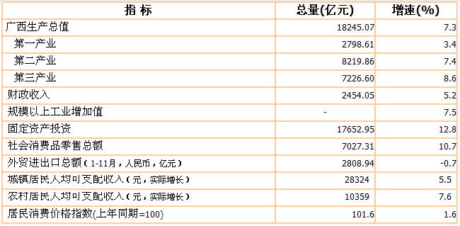 广西县gdp排名_广西县城gdp排名2020