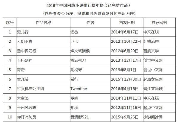 2016网络小说排行榜,《男儿行》《乱世宏图》登