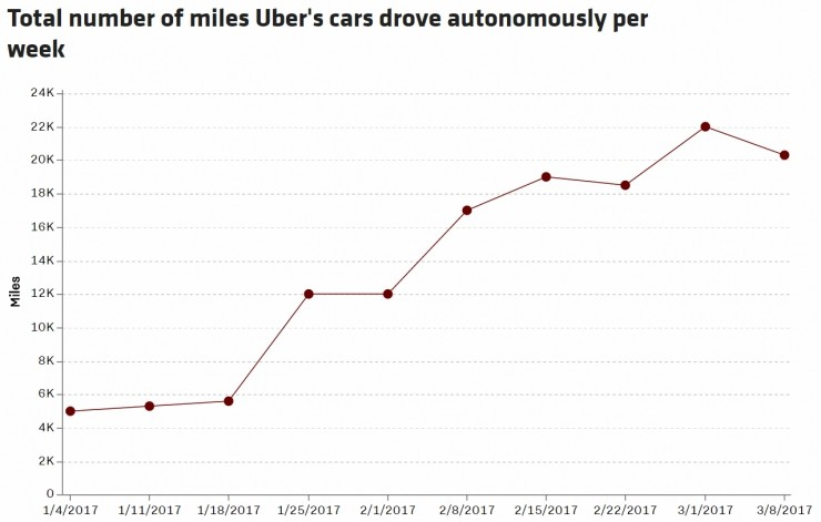 官司缠身的Uber还遭遇技术难题:自动驾驶每英里需人工干预一次