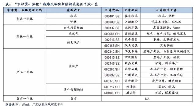 广发证券:聚焦雄安京津冀战略升级关注四维度机会