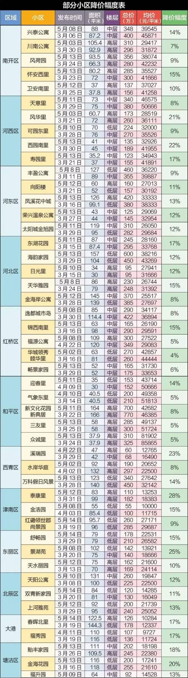 天津房价暴跌,最新天津各大小区房价