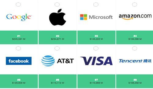 中国企业首进全球品牌十强:腾讯底8、超IBM/麦当劳