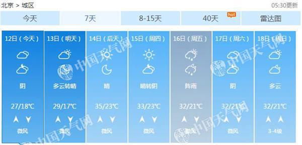 北京北部今有阵雨最高温27℃ 14日或再现高温