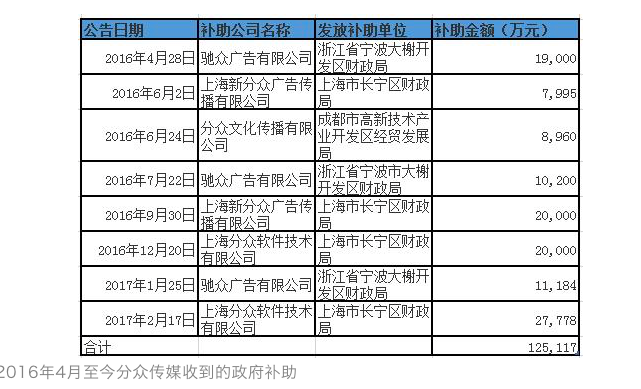 分众传媒警示函爆猛料:曾卷入e租宝事件3