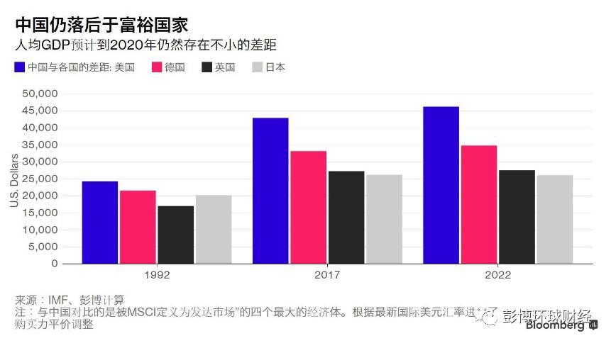 中国巴西人均gdp_巴西gdp表格图片
