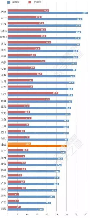 """中国""""最胖省份""""排行:看看你们省排第几 (组图)"""