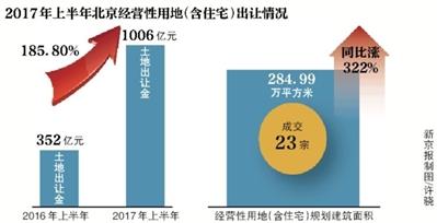 上半年北京出让37宗地溢价回落  开发商抢地模式终结