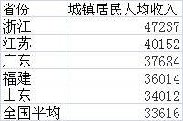 各省去年人均收入排名:浙江11地均超全国水平(表)