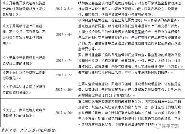 任泽平:同业存单或纳入同业负债收缩影子银行业务