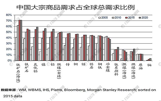 一张图看懂,全球大宗商品市场中国说了算