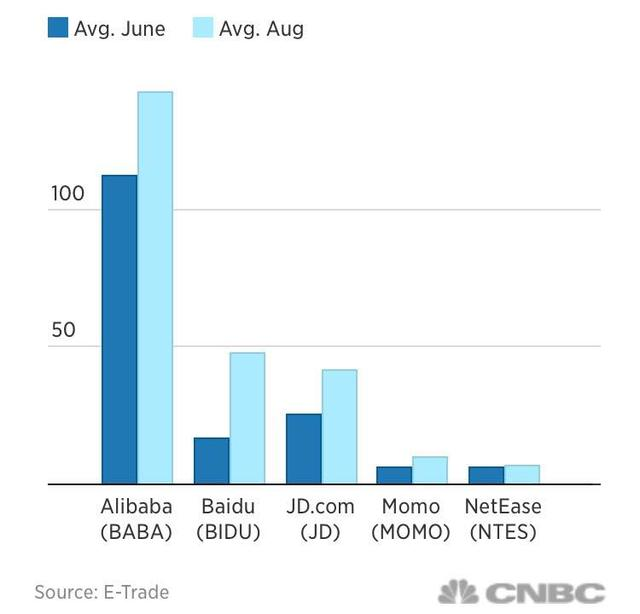 中概股涨幅跑赢美国科技巨头联盟中国科技力量集中爆发