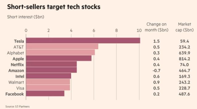 美机构豪赌美科技股将下跌被卖空规模接近500亿美元