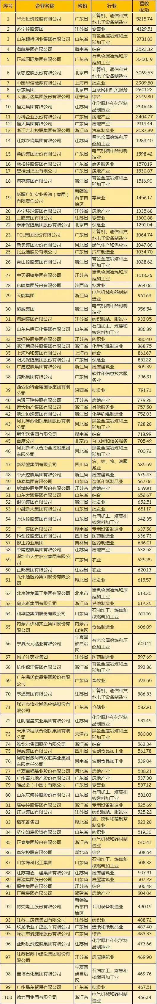 民企500强有华为京东 为何没有阿里腾讯?被算外企