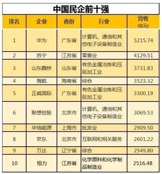 全国工商联副主席黄荣表示,2016年民企500强入围门槛为120.52亿元,较2015年增加18.77亿元。中国民企500强中有16家入围世界500强榜单,较上一年增加4家。