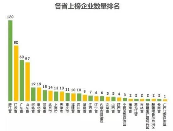 从营业收入总额看,各省份差异较大。浙、苏、粤三省入围民企的营业总额占所有500强民企的比重均超过17%,三者相加占总榜的半壁江山。排名第4的山东省占比为11.4%,而排名第5的北京占比只有5.33%。