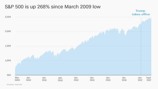 美股8年半牛市涨幅达268% 但近一半人没钱投资