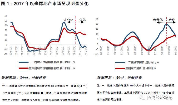 伍戈:一二线和三四线房地产市场再度分化,为何?