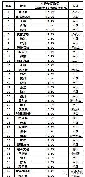 中国楼市涨幅何以称霸全球?榜单前50占了近一半!