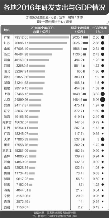研发支出纳入GDP 这些省份GDP上调幅度最大(名单)
