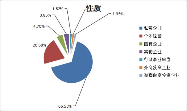 第三季度河南人才市场分析报告出炉