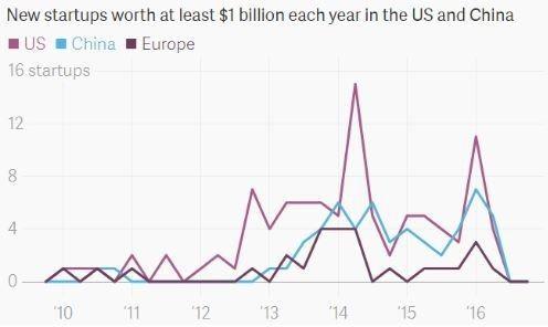"""曾被欧美垄断的""""亿万新贵"""" 现在都来自中国了(图)"""