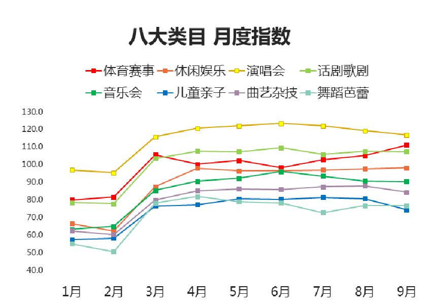 西十区10月《中国演艺赛事数据报告》发布