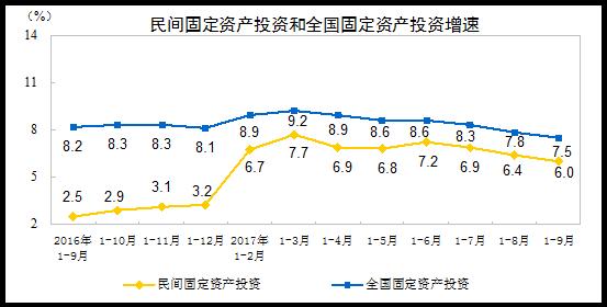 前9月固定资产投资和民间投资增速继续回落