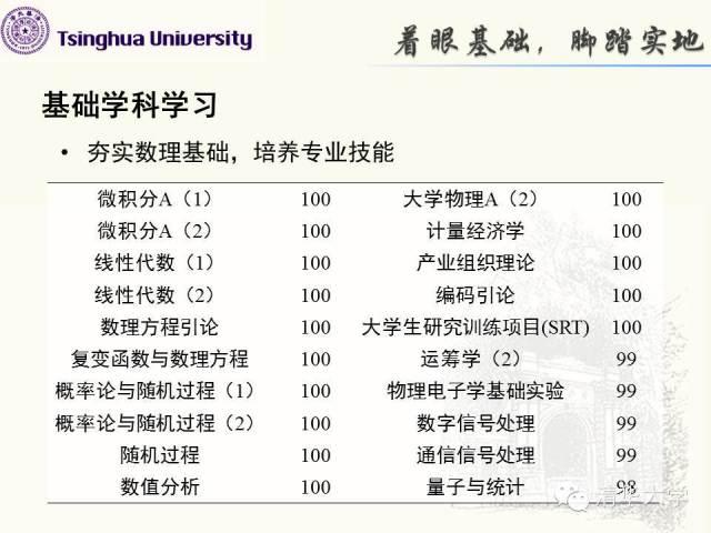 16位学霸现身PK清华最高荣誉 简历吓坏网友(组图)