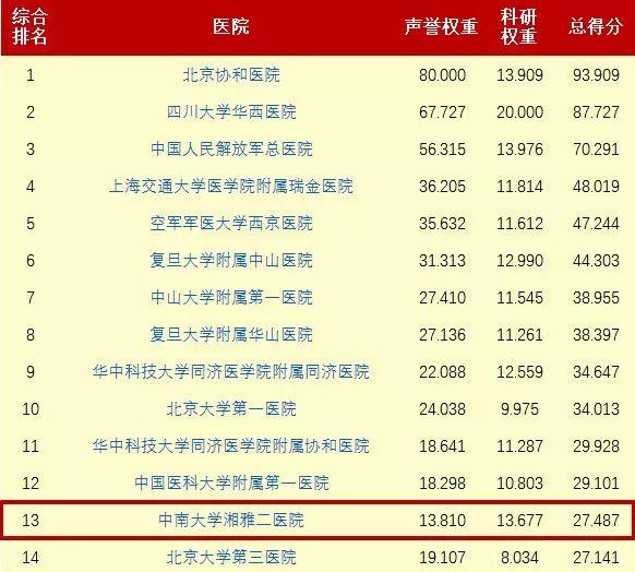 收藏!中国最好医院和专科排名发布湖南这些医院上榜以及各自最擅