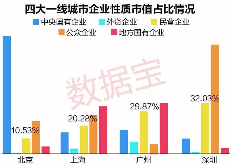 深圳上市公司总市值超越上海,以后请叫北深上广!