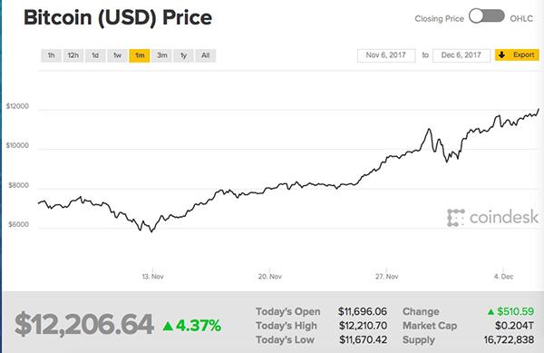 合法化渐近?比特币期货本周日落地 价格升破1.2万美元