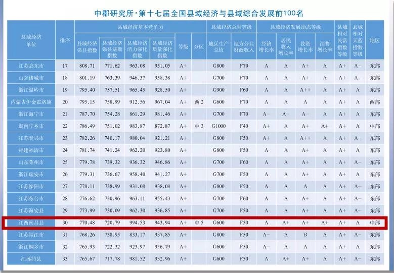 2019全国县市经济排名_(第十六届全国县域经济与县域基本竞争力百强县排名公布.)-长沙...