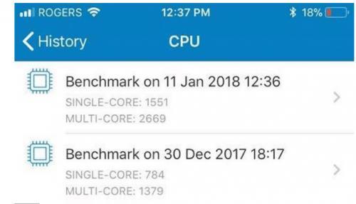 夸张:降频iPhone 6用户自曝换新电池后性能跑分翻番