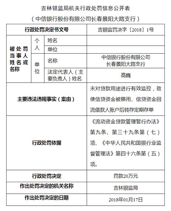 中信银行长春两支行因信贷和汇票违规被罚50万元