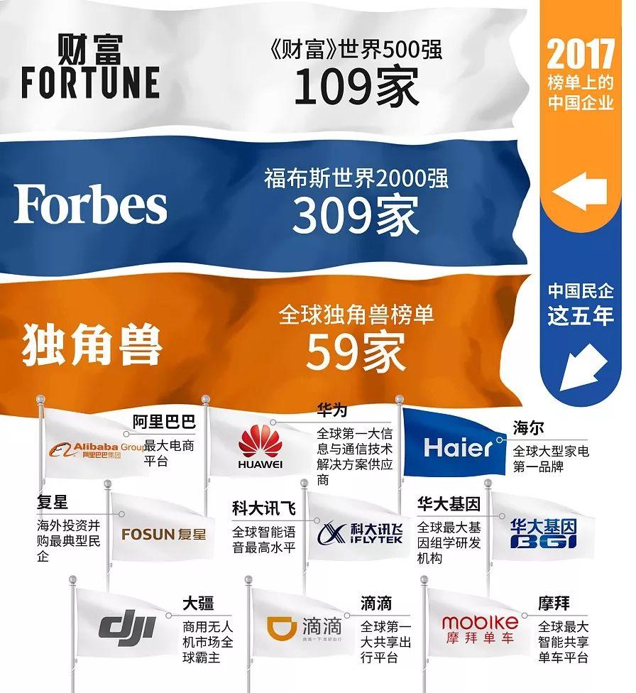 |在过往的五年里,中国经济持续保持中高速增长,对世界经济增长的贡献率超过30%。