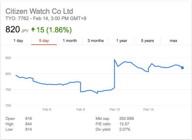 又一知名日企被曝造假 你的手表是不是这个品牌?