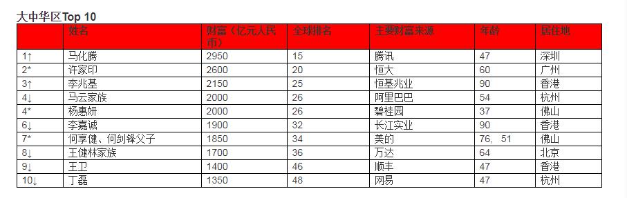 马化腾成华人首富[图]