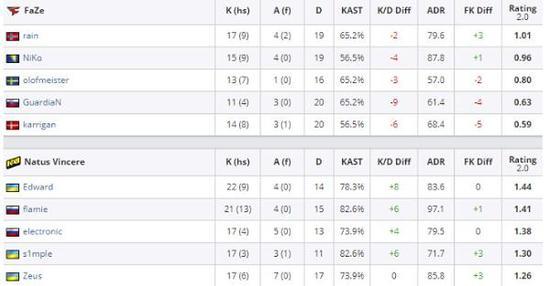 在3月的SL-i联赛对阵FaZe的半决赛上,Edward还能打出1.44的惊人Rating